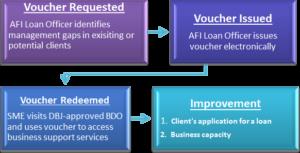 Acumen Pro - Business Development Specialists